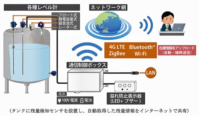 IoT を活用した、タンク残量管理ソリューション 画面イメージ