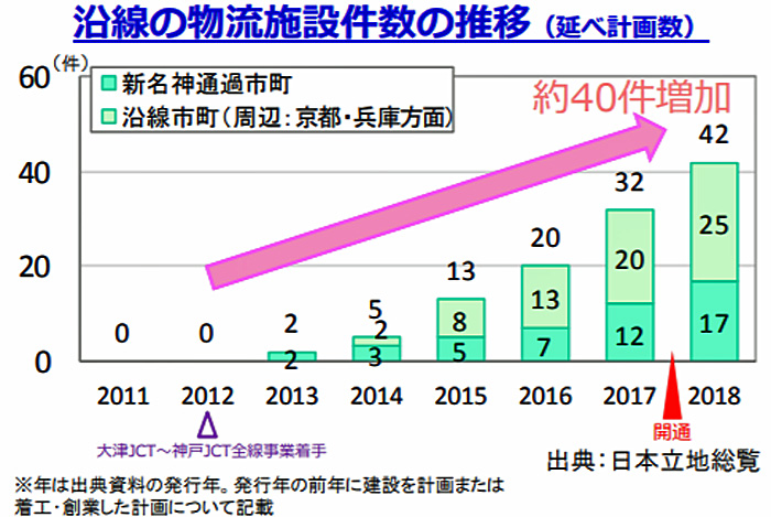 沿線の物流施設件数の推移