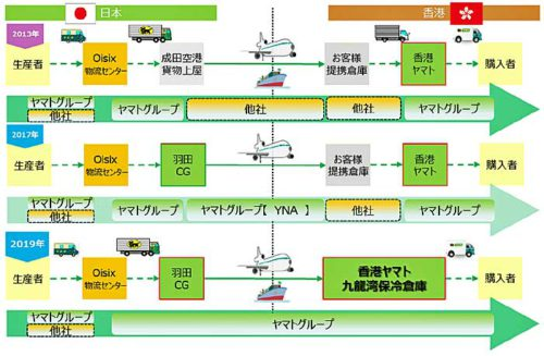 20190530yamato 500x327 - 香港ヤマト/保冷倉庫を拡張、オイシックス香港の一貫保冷輸送開始