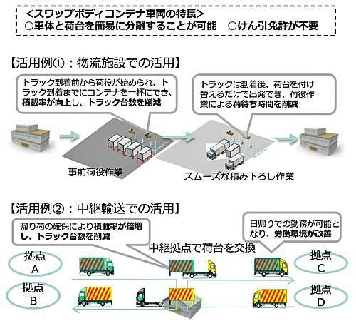 スワップボディコンテナ車両導入支援事業