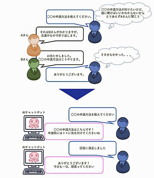 20190604sgg 500x576 - 佐川グローバル/社内の問い合わせ業務にAIチャットボットを導入