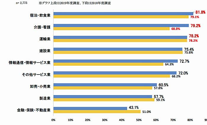 20190606hitode1 - 人手不足/上位3業種に運輸業含まれる、外国人材の受入れニーズ50.8%