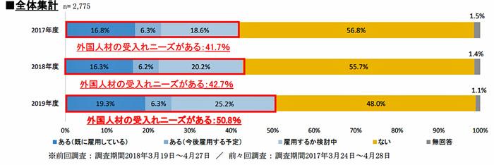 20190606hitode2 - 人手不足/上位3業種に運輸業含まれる、外国人材の受入れニーズ50.8%