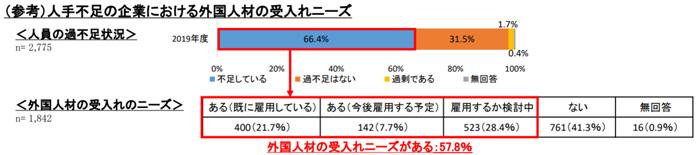 20190606hitode3 - 人手不足/上位3業種に運輸業含まれる、外国人材の受入れニーズ50.8%