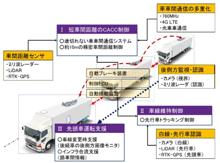 20190607truck2 - トラック隊列走行/6月25日から2月28日まで新東名で公道実証を実施