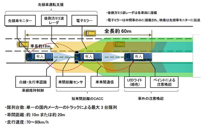 20190607truck3 - トラック隊列走行/6月25日から2月28日まで新東名で公道実証を実施
