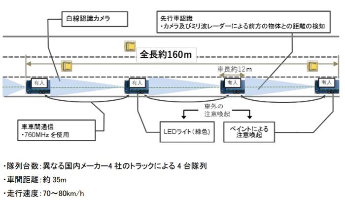 20190607truck4 - トラック隊列走行/6月25日から2月28日まで新東名で公道実証を実施
