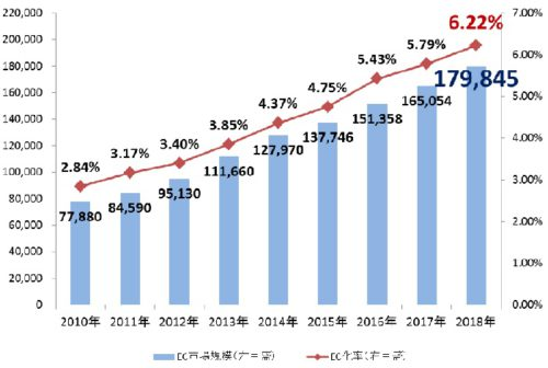 20190610ec1 500x336 - ネット通販/2018年度は8%増、物流現場の自動化で省人化実現へ