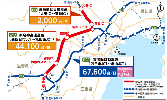 20190612nexcoc1 - 新名神(三重県区間)/開通後、東名阪道の渋滞回数が大幅減少