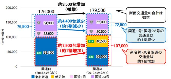 新名神・東名阪道・国道1号・国道23号の交通量変化(菰野-四日市断面)