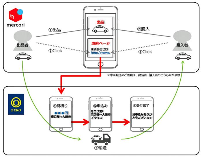 20190614zero - ゼロ/メルカリとの自動車輸送サービスで業務連携