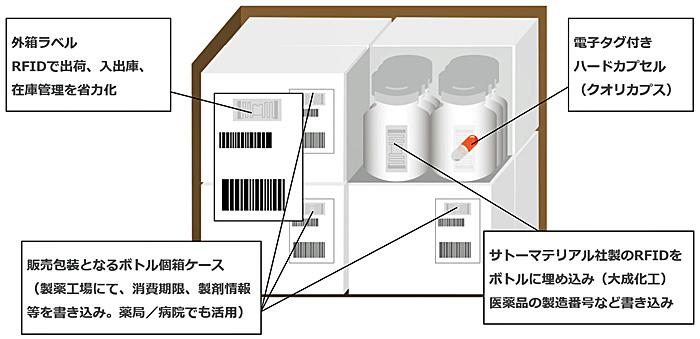 医薬品のカプセルから、各包装単位にRFIDを採用