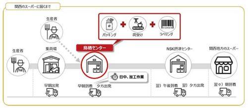 20190620nogyo5 500x218 - 農業総合研究所/佐賀県鳥栖市に農産物の集荷・物流拠点開設