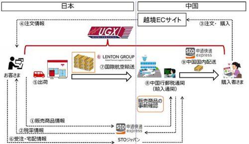 20190621yubin 500x289 - 日本郵便/中国越境EC事業者向けに行郵税通関対応の配送サービス開始
