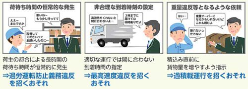 20190625kokudo 500x179 - 国交省/改正貨物自動車運送事業法の荷主関連部分を7月1日から施行