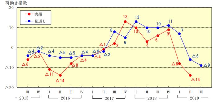 荷動きの実績(見込み)と見通しの『荷動き指数』(速報値)