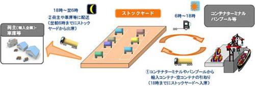 20190625tokyo2 500x169 - 東京都/城南島にストックヤード増設、東京2020大会へ実証実験