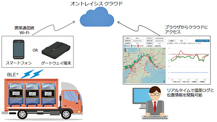 オントレイシス クラウドを活用した輸送時のリアルタイム監視イメージ