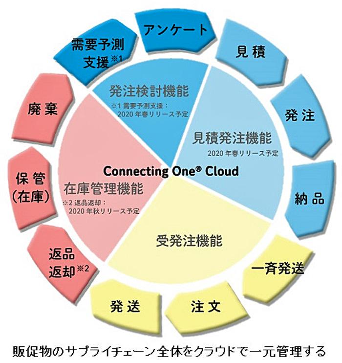 20190626dnp - 大日本印刷/販促物のサプライチェーン全体をクラウドで提供