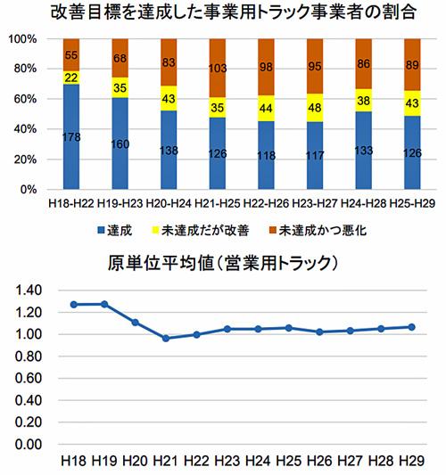 改善目標を達成した事業用トラック事業者の割合と原単位平均値(営業用トラック)