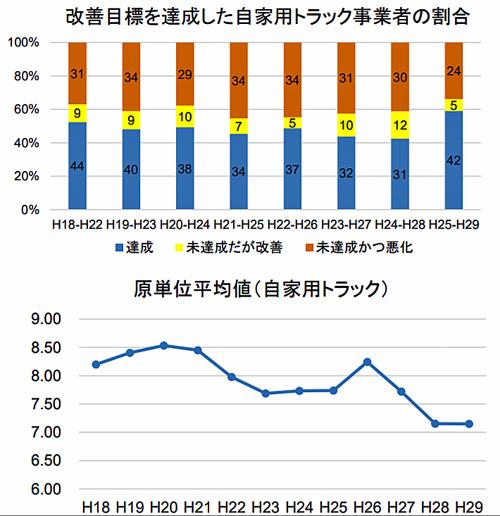 改善目標を達成した自家用トラック事業者の割合と原単位平均値(自家用トラック)