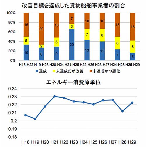 改善目標を達成した貨物船舶事業者の割合とエネルギー消費原単位
