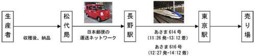 20190628403 500x111 - 日本郵便、JR東日本/新幹線による農産物輸送トライアルの第2弾実施