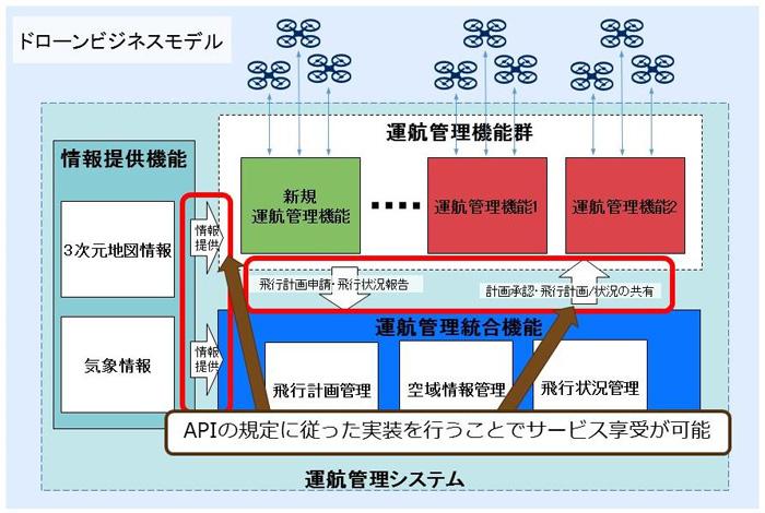 運航管理システムのAPI