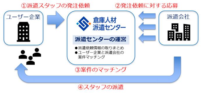 派遣センターサービスのイメージ図