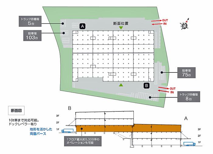 物流施設の敷地配置図と断面図