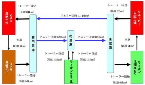 JPR、キユーピー、ライオンによる共同幹線輸送