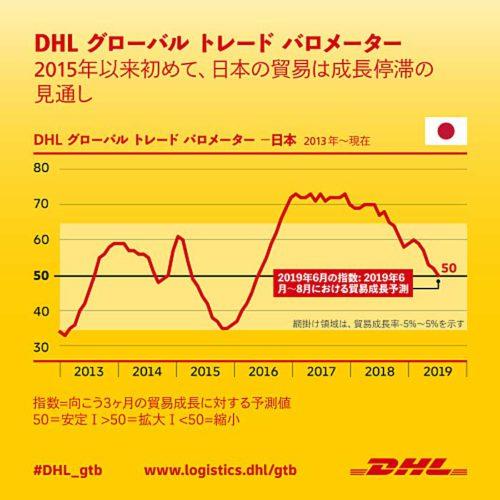 20190708dhl 500x500 - DHL/日本の貿易成長、6~8月にかけて停滞の見通し