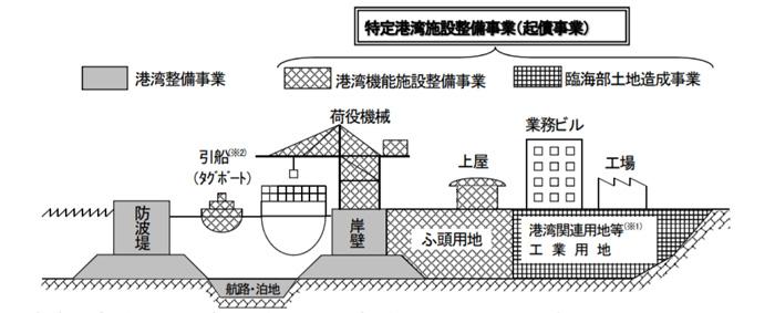 特定港湾施設整備事業概念図