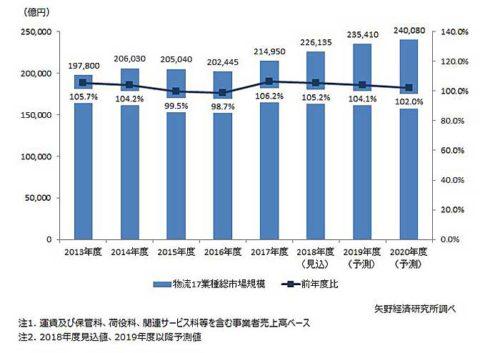20190711yano 500x353 - 矢野経済研究所/2019年度の物流17業種総市場規模4.1%増を予測