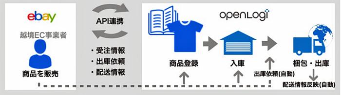 eBayとの連携イメージ