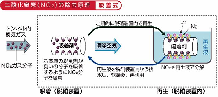 脱硝剤の再生原理
