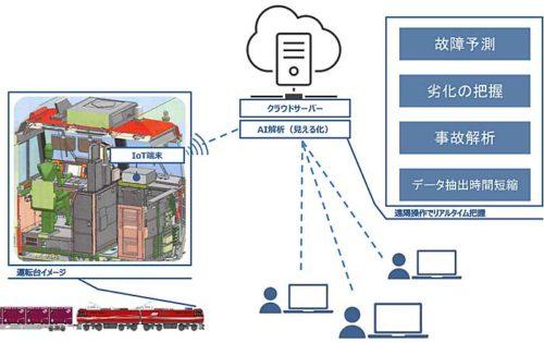 20190717jr 500x315 - JR貨物/機関車に車両データの遠隔モニタリングシステム導入