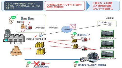 加藤産業の入荷検品レスを用いた配送効率化の例