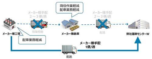 三井食品が取り組んだ工場直送の配送フロー