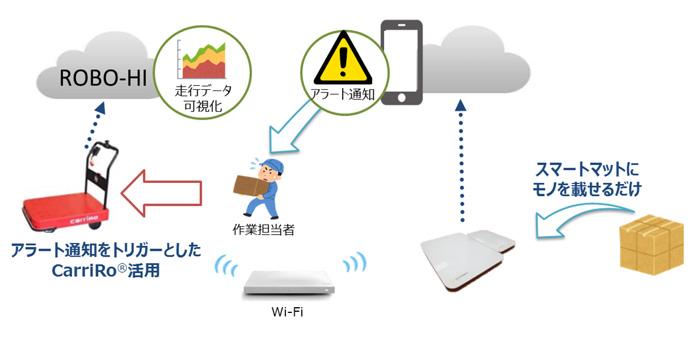 20190724nttlogi - NTTロジスコ/ZMP、NTT東日本とともに、物流支援ロボット活用の実証実験開始