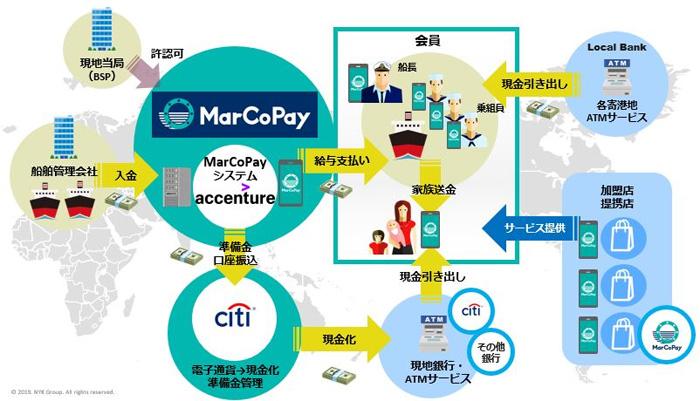 電子通貨プラットフォームのイメージ