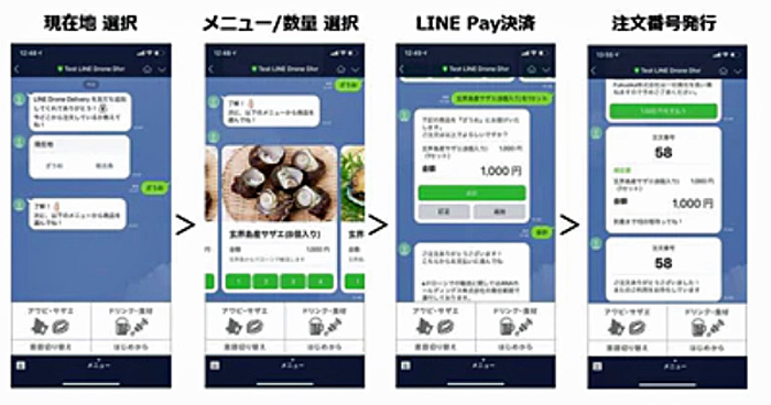 LINEによる商品選択・決済のイメージ