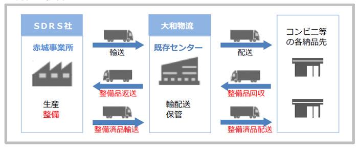 20190729daiwab3 - 大和物流/改正物効法認定、埼玉県草加市に1.4万m2の物流施設を着工