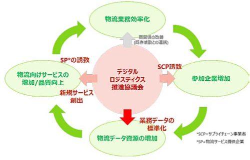 デジタルロジスティクス推進協議会ビジョン