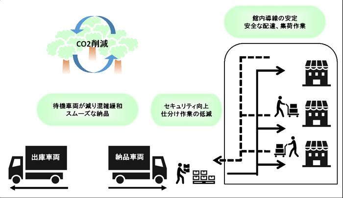 「 SAKURA MACHI Kumamoto 」 館内物流イメージ図