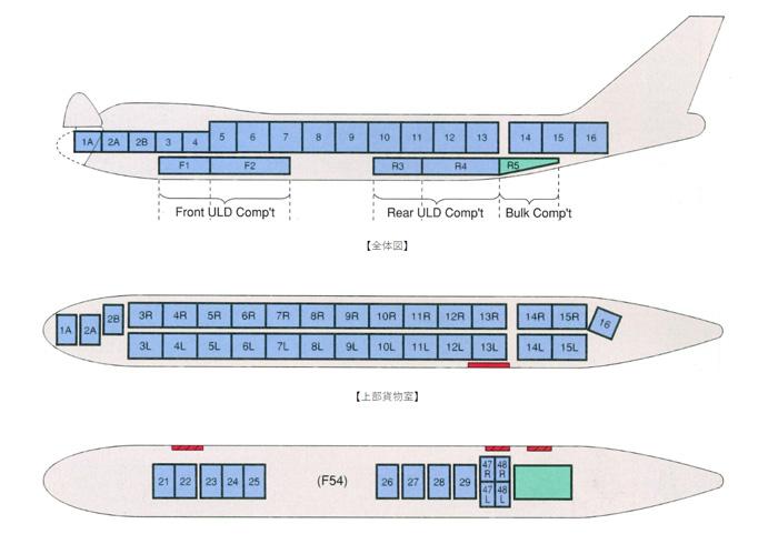 ボーイング747-400F 概要 上部貨物室:パレット30ポジション、下部貨物室:パレット9ポジション、コンテナ4ポジション