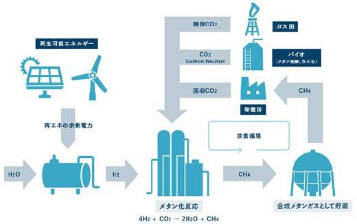 20190805mol 520x326 - 商船三井/船舶ゼロ・エミッション代替燃料のワーキンググループ発足