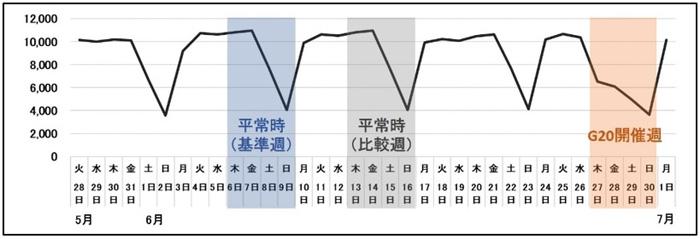 大阪中心部20km四方内における稼働車両数の推移 稼働車両数推移