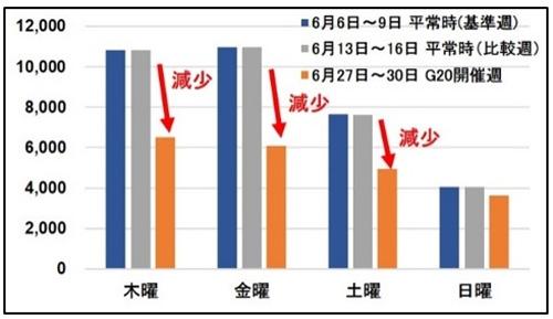 大阪中心部20km四方内における稼働車両数の推移 曜日別稼働車両数推移