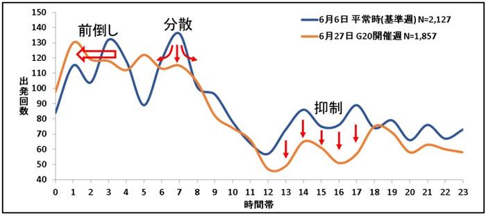 G20開催会場を中心とした大阪市内へ配送する車両の出発時間の比較